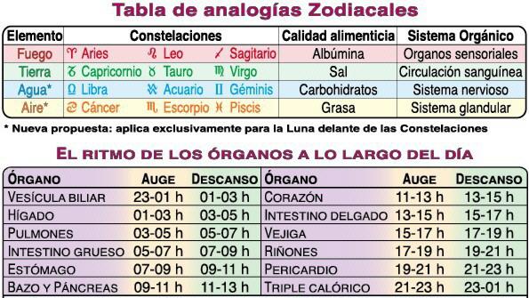 Calendario Zodiacal.Correspondencias Zodiacales Calendario Lunar